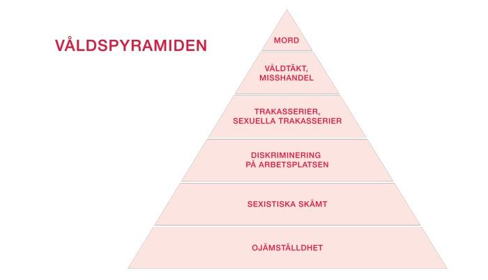 Har du koll på våldspyramiden?